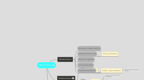 Mind Map: Martín Fierro