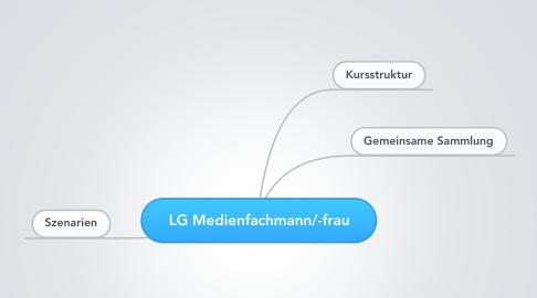 Mind Map: LG Medienfachmann/-frau
