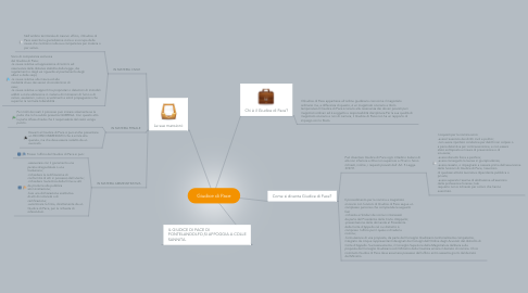Mind Map: Giudice di Pace