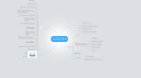 Mind Map: La Práctica Docente Universitaria - EAD