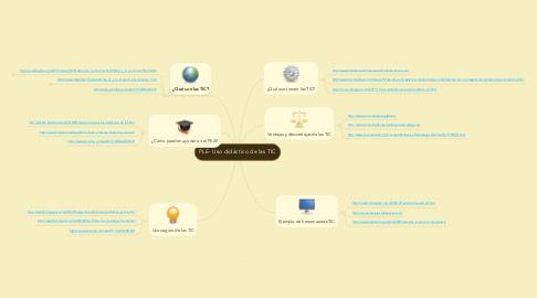 Mind Map: PLE- Uso didáctico de las TIC