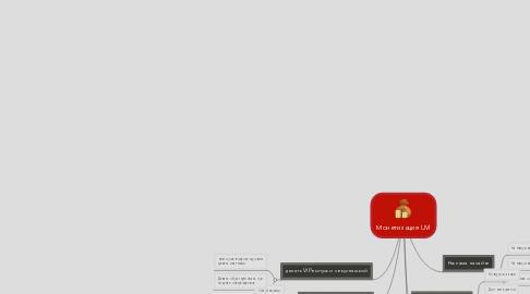 Mind Map: Монетизация LM