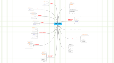 Mind Map: Outils elearning