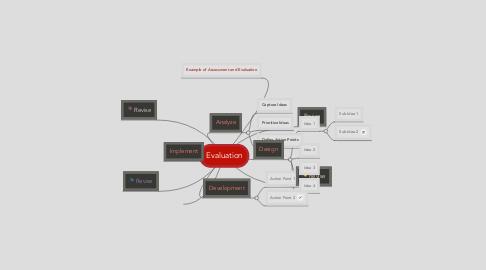 Mind Map: Evaluation