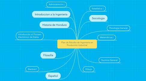 Mind Map: Plan de Estudio de Ingeniería en Producción Industrial