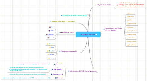 Mind Map: Rhythm & Blues