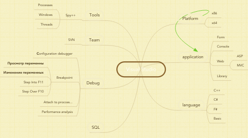 Mind Map: Visual Studio