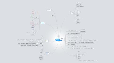 Mind Map: 看图作文