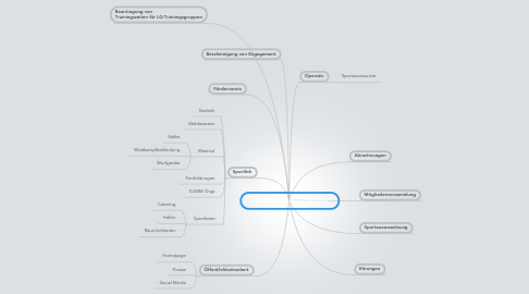 Mind Map: Aufgabenfelder LG Münster