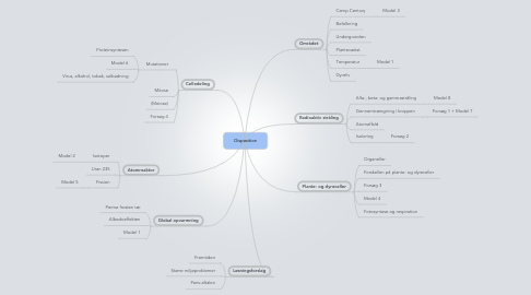 Mind Map: Disposition