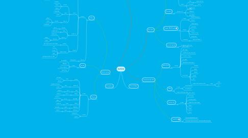 Mind Map: builder