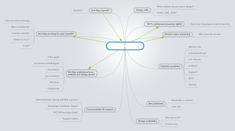Mind Map: Tips til designeren