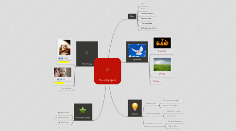 Mind Map: The Holy Spirit