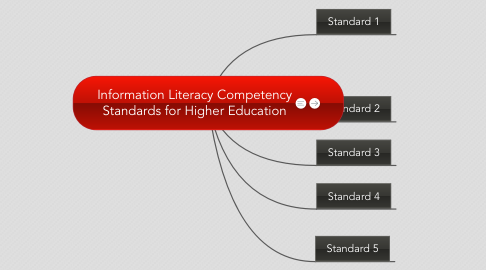 Mind Map: Information Literacy Competency Standards for Higher Education