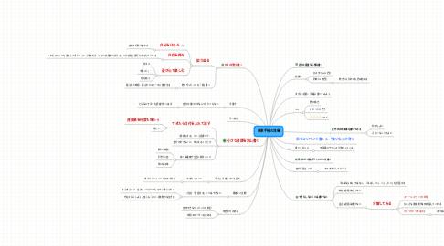 Mind Map: 能率手帳の流儀