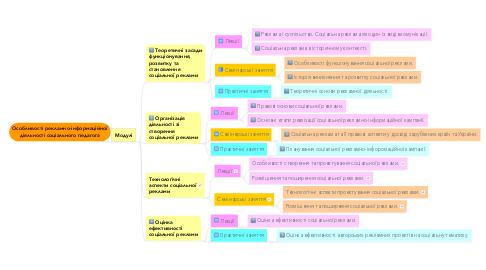 Mind Map: Особливості рекламно-інформаційної діяльності соціального педагога