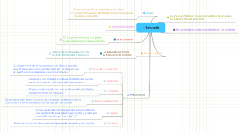 Mind Map: Batucada
