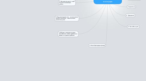 Mind Map: (магазин-2) Аватар Мужчины по нише автомобильные акссесуары