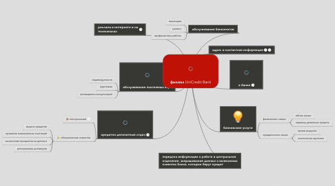 Mind Map: филиал UniCredit Bank