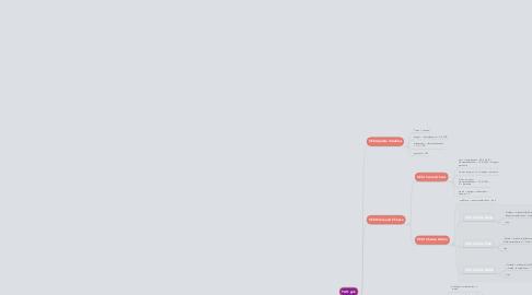 Mind Map: BTDemo
