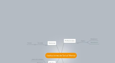 Mind Map: Instituciones de Salud Mental