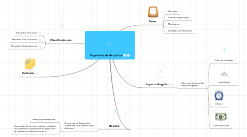 Mind Map: Engenharia de Requisitos