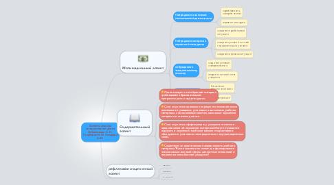 Mind Map: Аспекты анализа интерактивного урока Забавникова А. Н., Голубцова И. М. Лазарева Л.Ю.