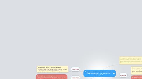 Mind Map: Интерактивные методики плюсы и минусы. Забавникова А. Н.    Голубцова И.М. Лазарева Л.Ю.