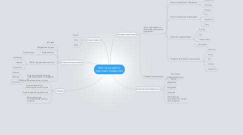 Mind Map: Мой метод работыкуратором содержания