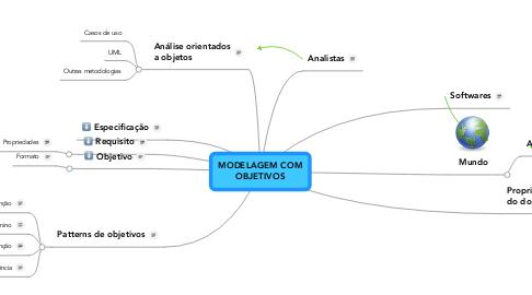 Mind Map: MODELAGEM COMOBJETIVOS