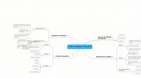 Mind Map: Análise e Modelagem de Requisitos