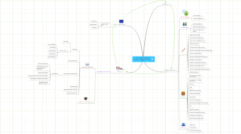 Mind Map: Uma abordagem da disciplina