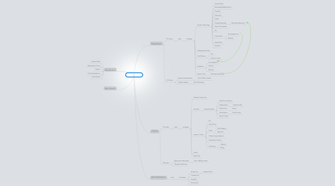 Mind Map: My Sky Bridge