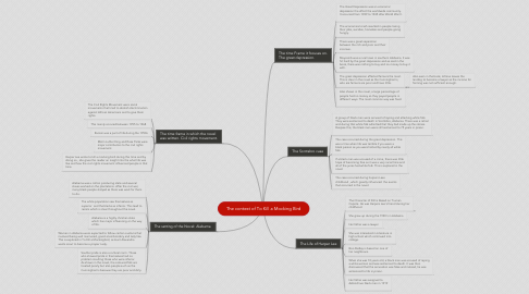 Mind Map: The context of To Kill a Mocking Bird
