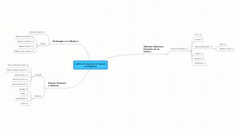 Mind Map: Análise de casos de uso baseado em Objetivos