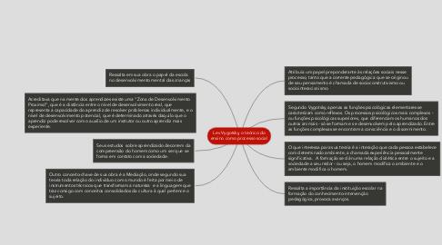 Mind Map: Lev Vygotsky, o teórico do ensino como processo social