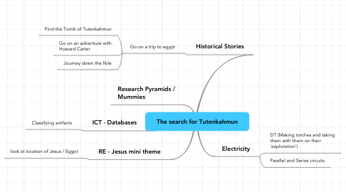 Mind Map: The search for Tutenkahmun