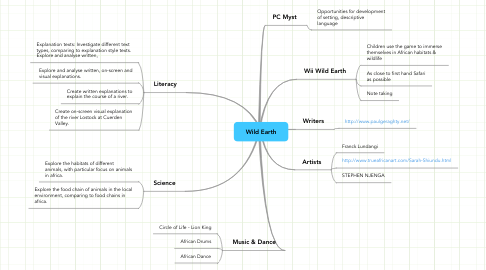 Mind Map: Wild Earth