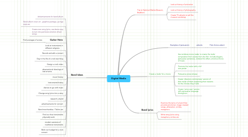 Mind Map: Digital Media