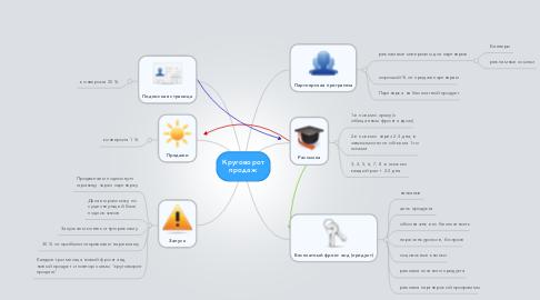 Mind Map: Круговорот продаж