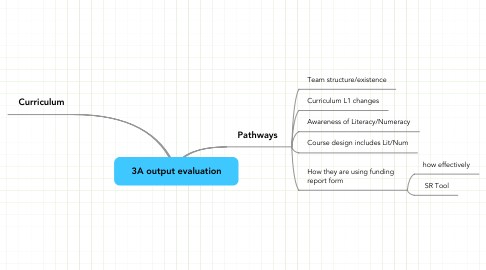 Mind Map: 3A output evaluation