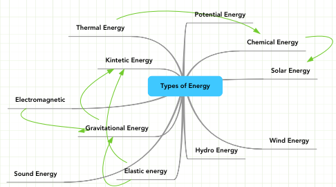 Mind Map: Types of Energy