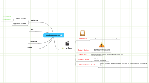 Mind Map: Introduction computer