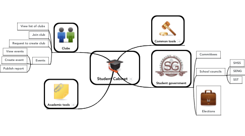 Mind Map: Student Cabinet