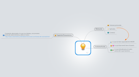 Mind Map: Voluntad