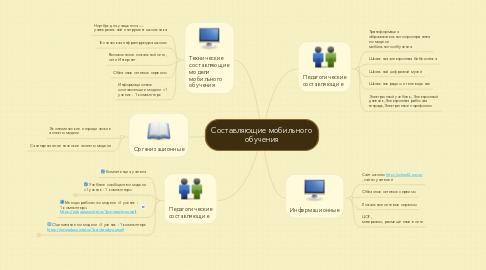 Mind Map: Составляющие мобильного обучения