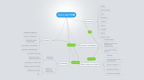 Mind Map: Alumno siglo XXI