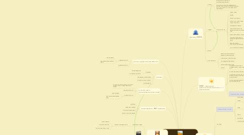 Mind Map: Целевой трафик по нише детскиеколяски, манежи, транспорт(DreamKinder)
