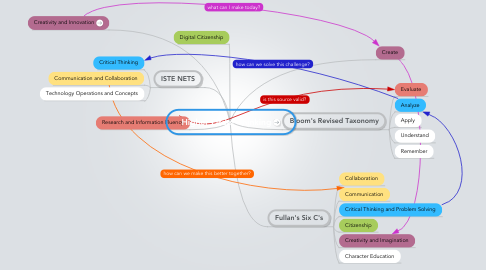 Mind Map: Higher Order Thinking