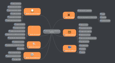 Mind Map: elementos  para el diseño de sistemas